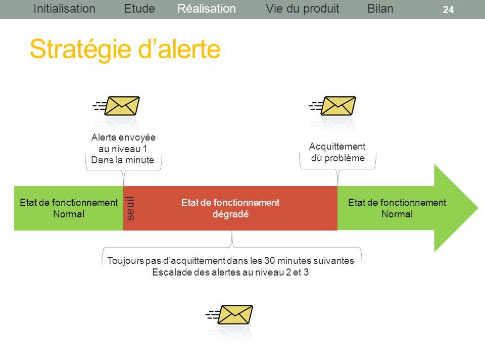 InitialisationEtudeRéalisationBilanVie du produit Stratégie dalerte 24 Etat de fonctionnement Normal Etat de fonctionnement dégradé Etat de fonctionne