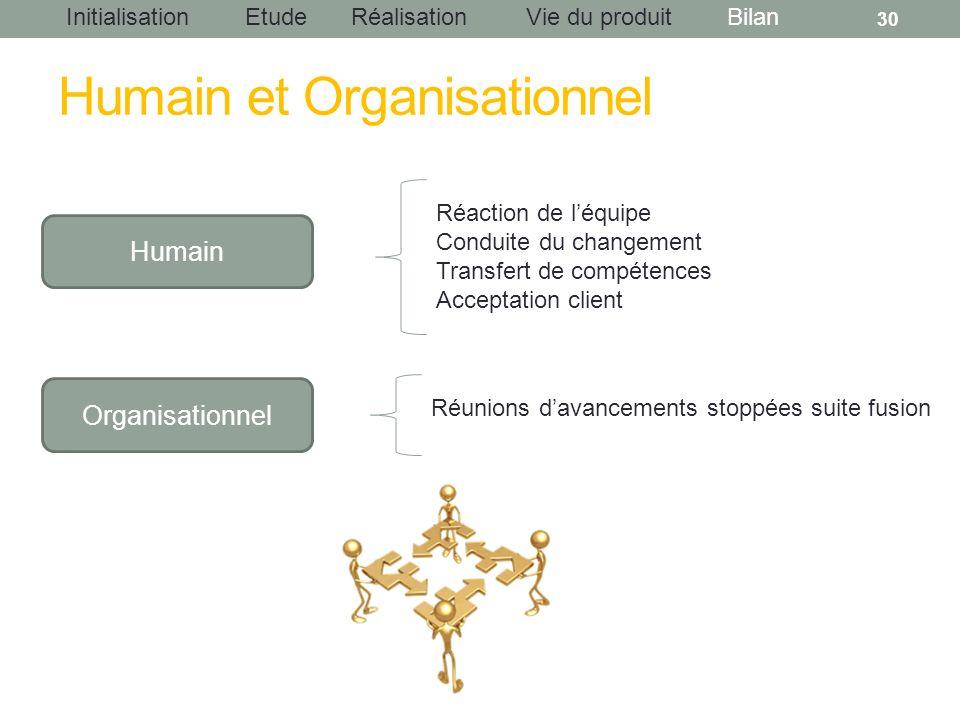 InitialisationEtudeRéalisationBilanVie du produit Humain et Organisationnel 30 Humain Organisationnel Réaction de léquipe Conduite du changement Trans