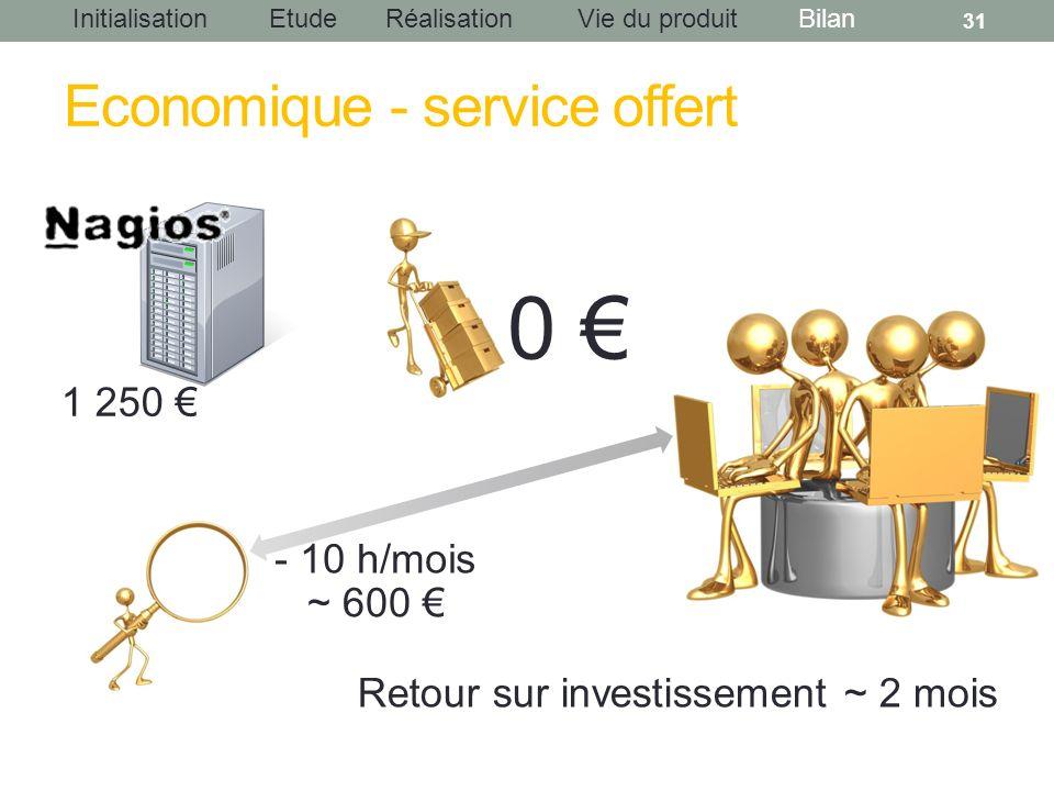 InitialisationEtudeRéalisationBilanVie du produit Economique - service offert 31 - 10 h/mois ~ 600 1 250 0 Retour sur investissement ~ 2 mois