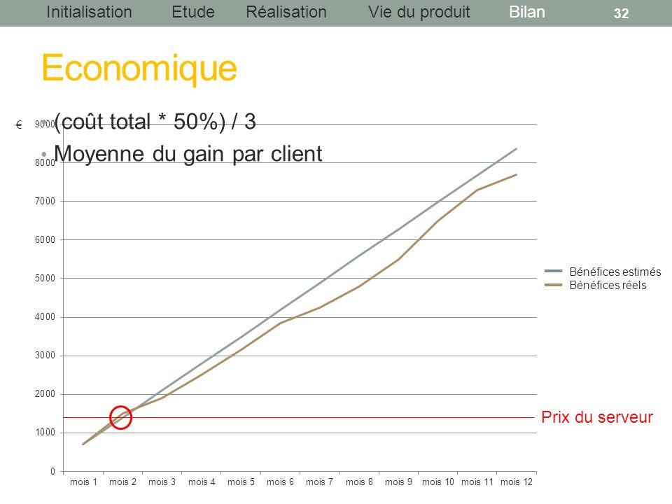 InitialisationEtudeRéalisationBilanVie du produit Economique (coût total * 50%) / 3 Moyenne du gain par client 32 Prix du serveur Bénéfices estimés Bé
