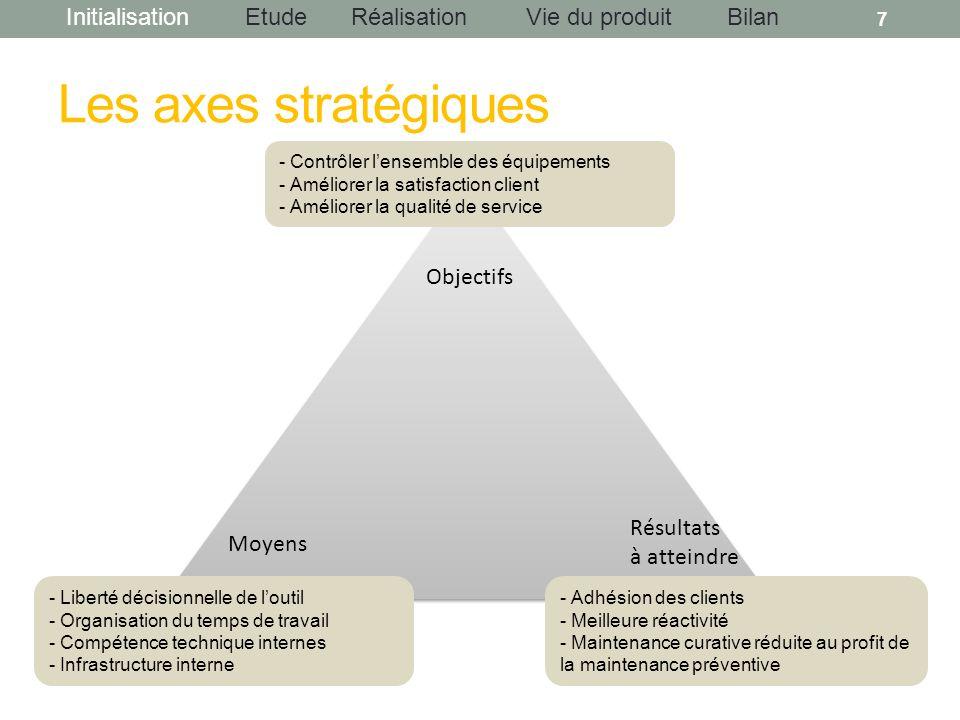 InitialisationEtudeRéalisationBilanVie du produit Les axes stratégiques 7 Objectifs Résultats à atteindre Moyens - Liberté décisionnelle de loutil - O