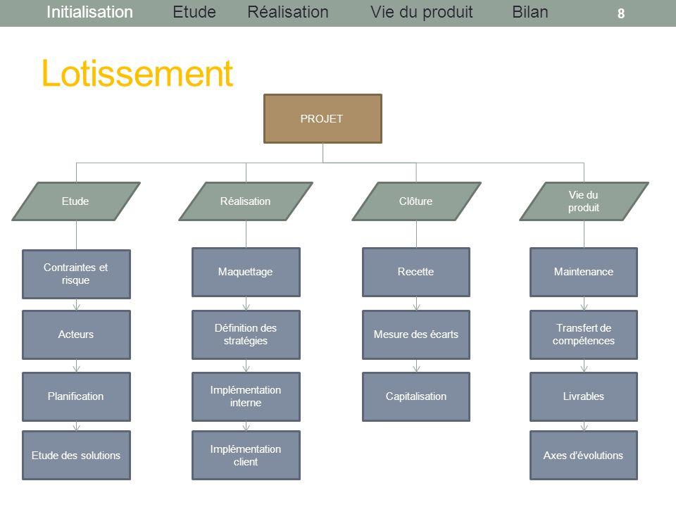 InitialisationEtudeRéalisationBilanVie du produit Lotissement 8 PROJET EtudeRéalisationClôture Etude des solutions Implémentation interne Implémentati