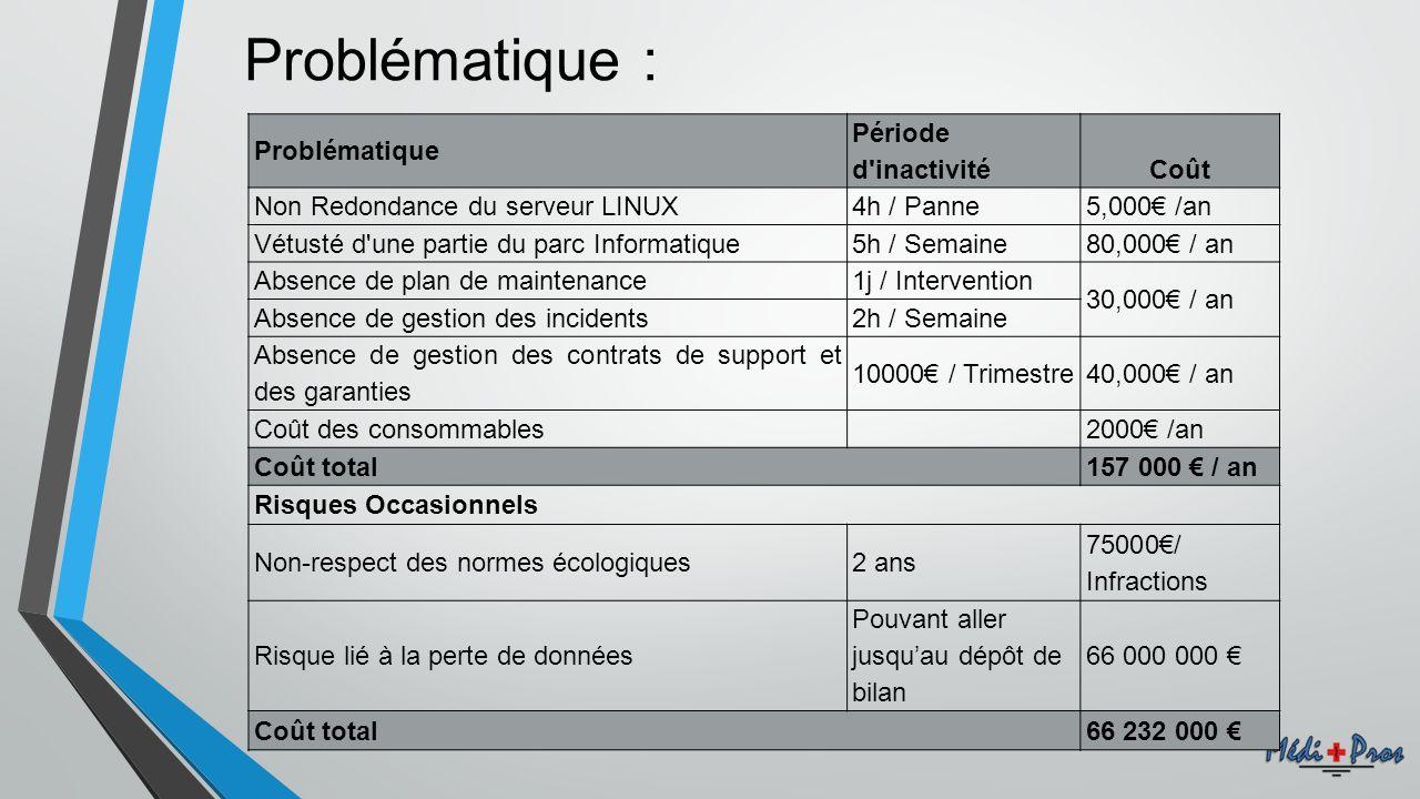 Problématique : Problématique Période d'inactivitéCoût Non Redondance du serveur LINUX4h / Panne5,000 /an Vétusté d'une partie du parc Informatique5h