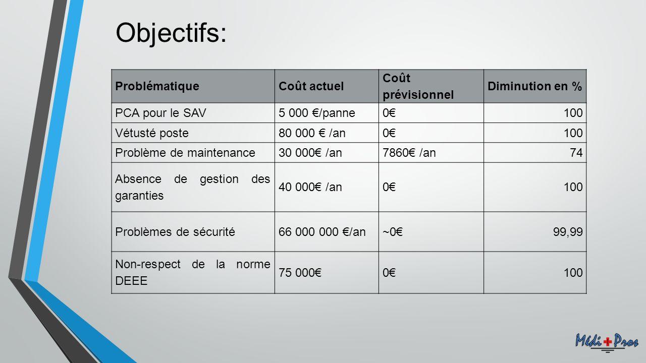 Objectifs: ProblématiqueCoût actuel Coût prévisionnel Diminution en % PCA pour le SAV5 000 /panne0100 Vétusté poste80 000 /an0100 Problème de maintena