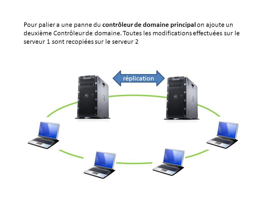Pour palier a une panne du contrôleur de domaine principal on ajoute un deuxième Contrôleur de domaine.