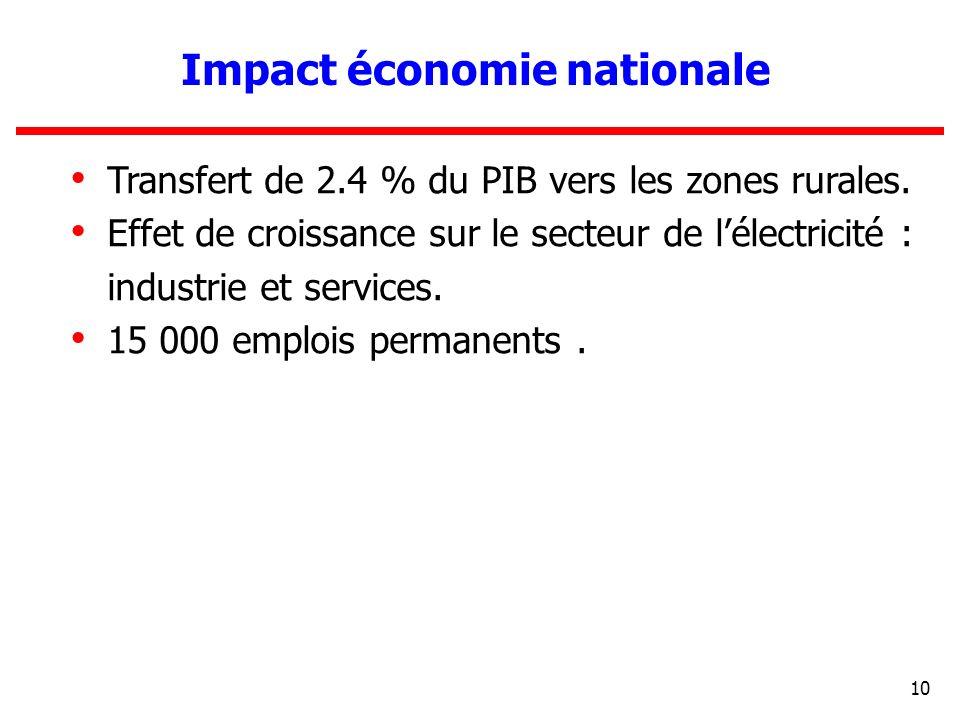 10 Transfert de 2.4 % du PIB vers les zones rurales. Effet de croissance sur le secteur de lélectricité : industrie et services. 15 000 emplois perman
