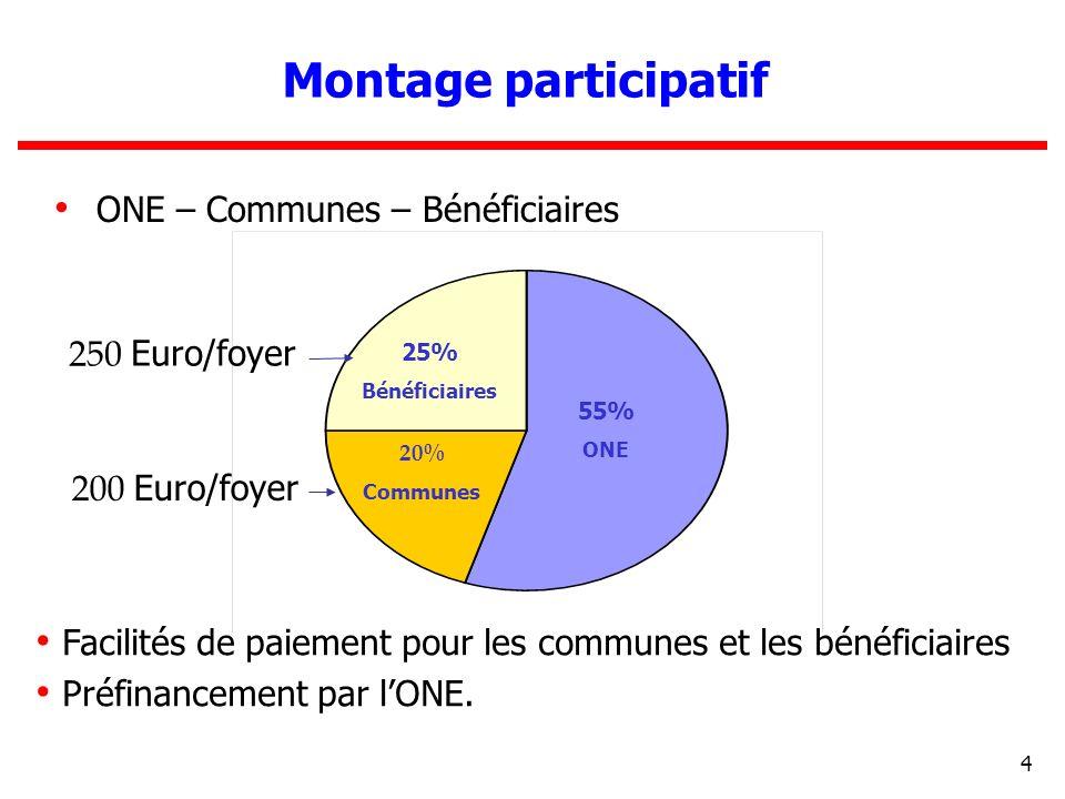 4 Montage participatif ONE – Communes – Bénéficiaires 25% Bénéficiaires 55% ONE 20% Communes 200 Euro/foyer 250 Euro/foyer Facilités de paiement pour