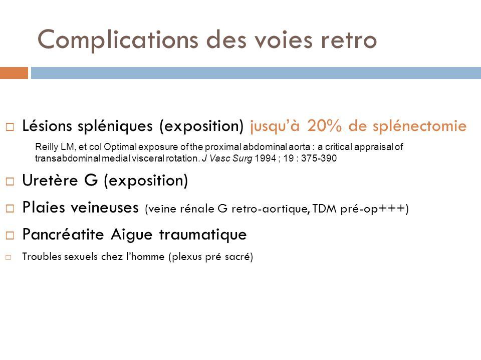 Complications des voies retro Lésions spléniques (exposition) jusquà 20% de splénectomie Uretère G (exposition) Plaies veineuses (veine rénale G retro