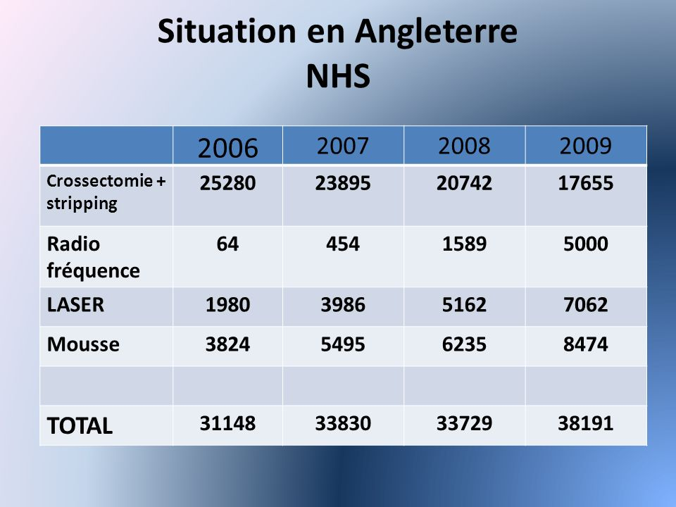 Situation en Angleterre NHS 2006 200720082009 Crossectomie + stripping 25280238952074217655 Radio fréquence 6445415895000 LASER1980398651627062 Mousse3824549562358474 TOTAL 31148338303372938191