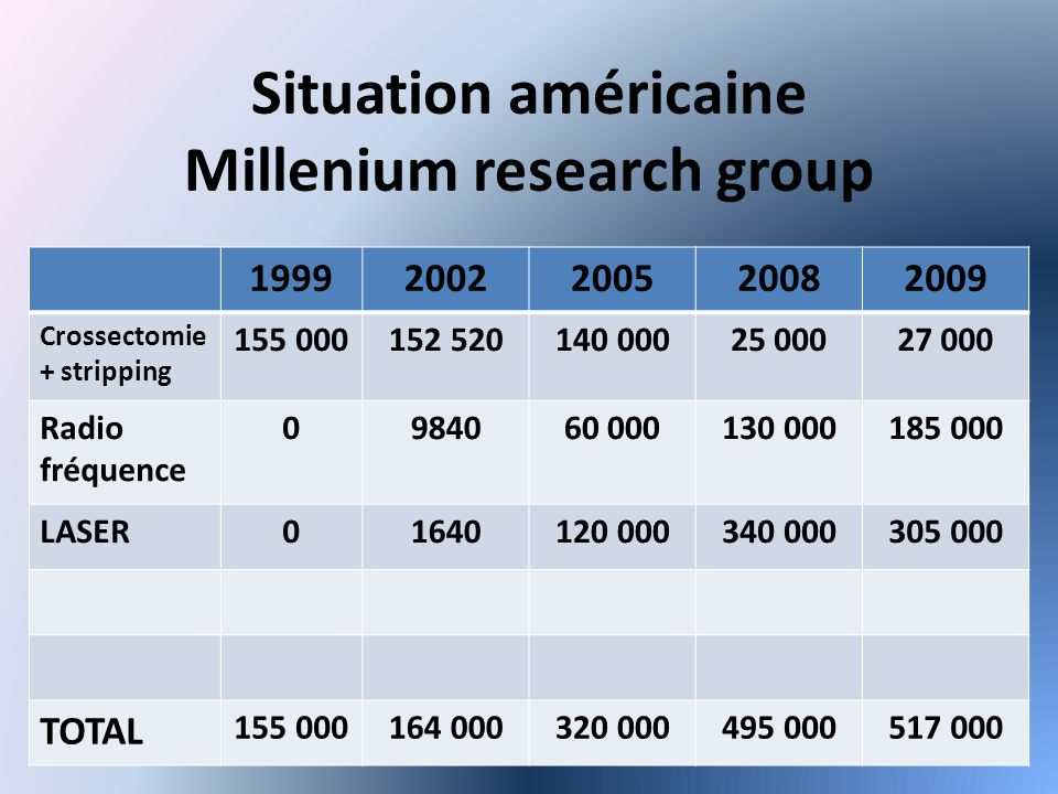 Situation américaine Millenium research group 19992002200520082009 Crossectomie + stripping 155 000152 520140 00025 00027 000 Radio fréquence 0984060 000130 000185 000 LASER01640120 000340 000305 000 TOTAL 155 000164 000320 000495 000517 000