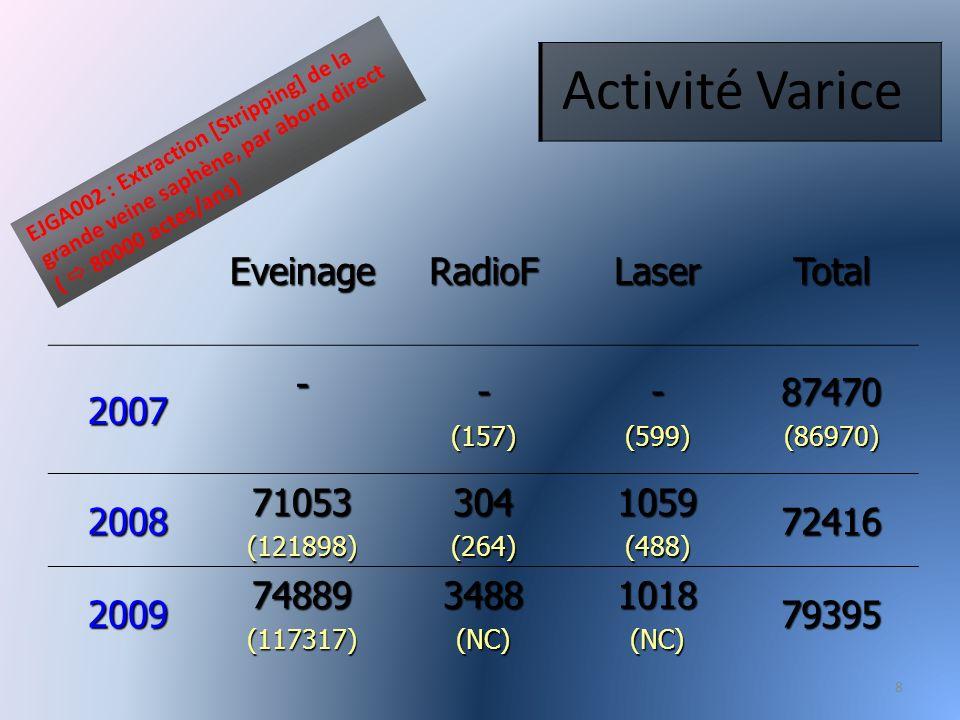 8 Activité Varice EveinageRadioFLaserTotal 2007--(157)-(599)87470(86970) 200871053(121898)304(264)1059(488)72416 200974889(117317)3488(NC)1018(NC)79395 EJGA002 : Extraction [Stripping] de la grande veine saphène, par abord direct ( 80000 actes/ans)