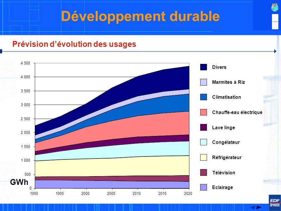 Profil des usages Développement durable