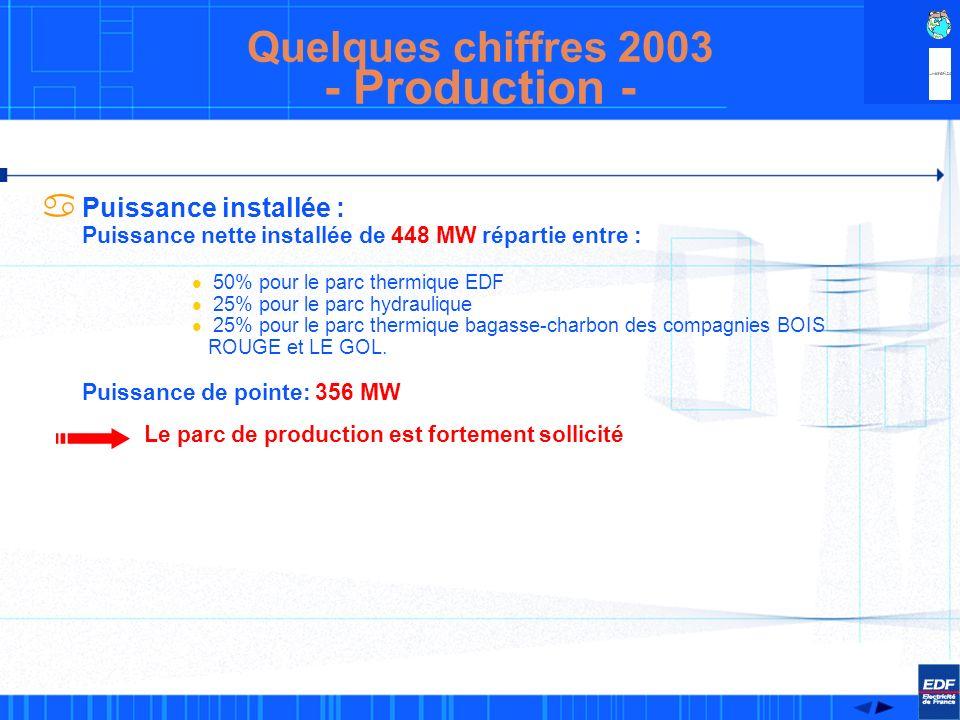 CTG 59 MW CTBR 53 MW PORT 171 MW + TAC 40 MW RIVIERE DE L EST 64,2 MW TAKA II 26 MW TAKA I 17 MW BRAS DE LA PLAINE 4,6 MW LANGEVIN 3,6 MW Cartographie énergétique Parc de Production et réseau fortement sollicités