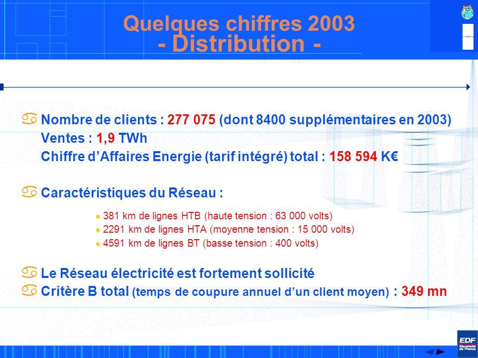 a Puissance installée a Energie produite a Taux de disponibilité des centrales thermiques EDF : 85,2% Quelques chiffres 2003 - Production -