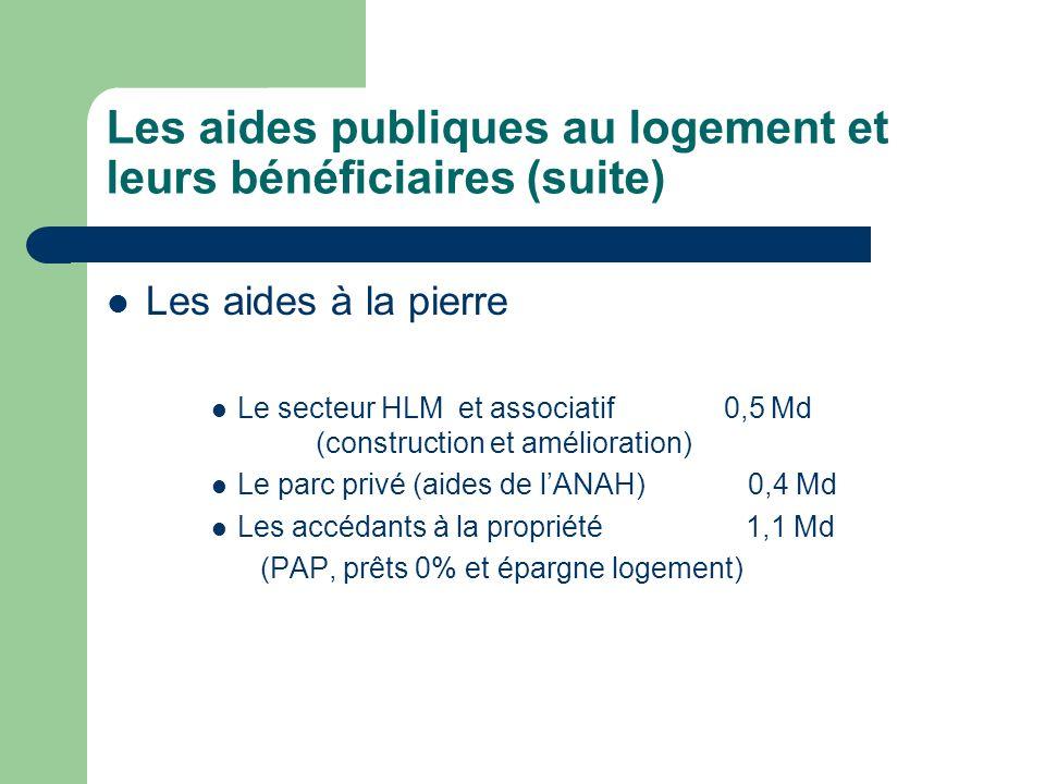 Les aides publiques au logement et leurs bénéficiaires (suite) Les aides à la pierre Le secteur HLM et associatif 0,5 Md (construction et amélioration
