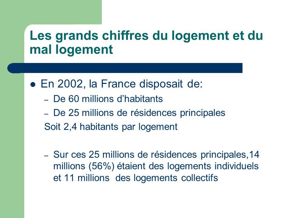 Les grands chiffres du logement et du mal logement En 2002, la France disposait de: – De 60 millions dhabitants – De 25 millions de résidences princip