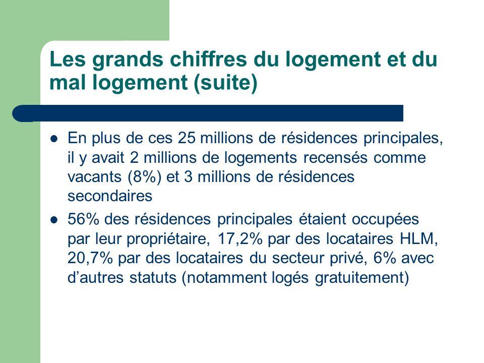 Les grands chiffres du logement et du mal logement (suite) En plus de ces 25 millions de résidences principales, il y avait 2 millions de logements re