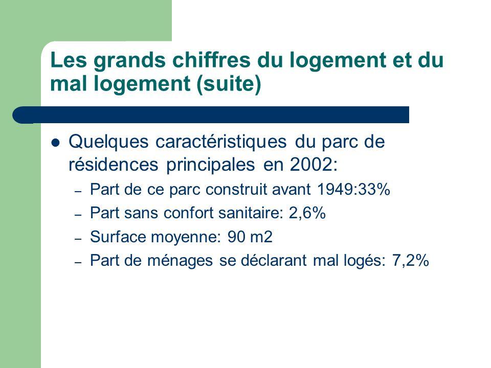 Les grands chiffres du logement et du mal logement (suite) Quelques caractéristiques du parc de résidences principales en 2002: – Part de ce parc cons