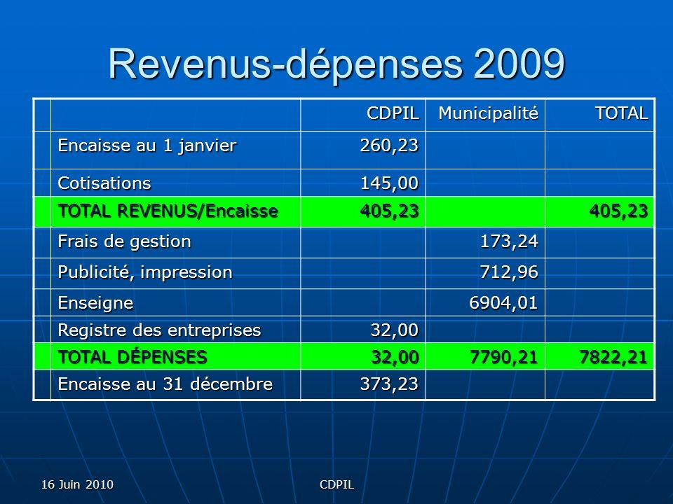 16 Juin 2010CDPIL Revenus-dépenses 2009 CDPILMunicipalitéTOTAL Encaisse au 1 janvier 260,23 Cotisations145,00 TOTAL REVENUS/Encaisse 405,23405,23 Frai
