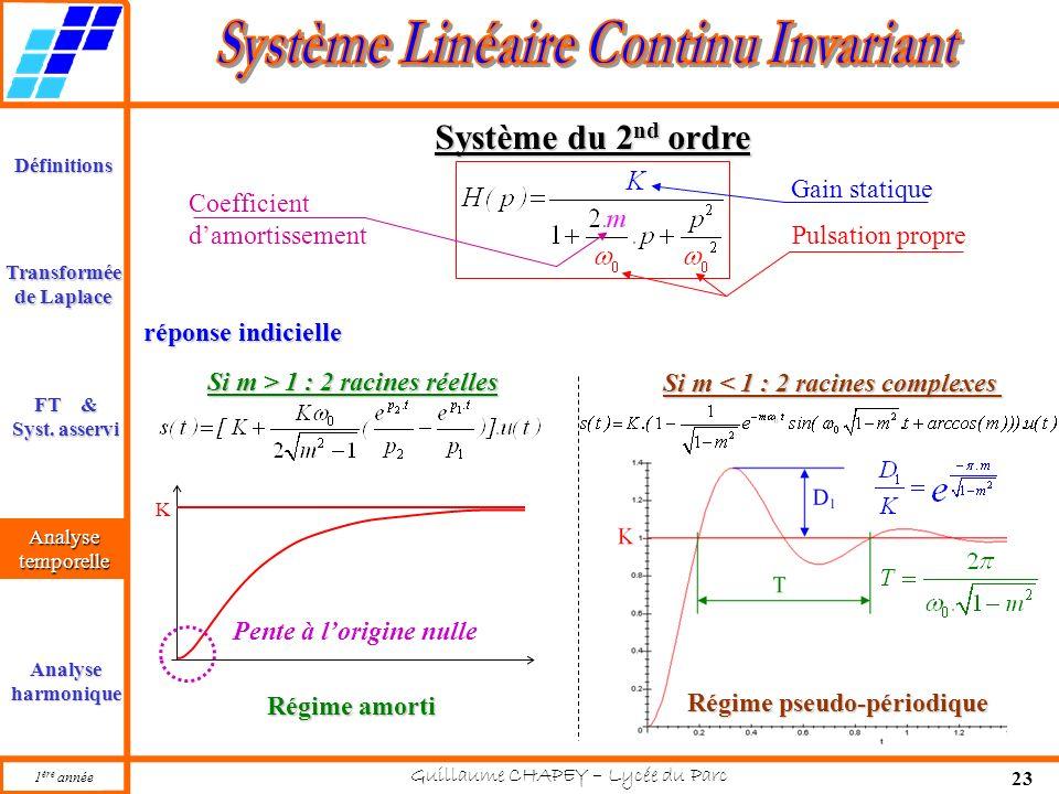 1 ère année Guillaume CHAPEY – Lycée du Parc 23 Définitions FT & Syst. asservi Analysetemporelle Analyseharmonique Transformée de Laplace Système du 2