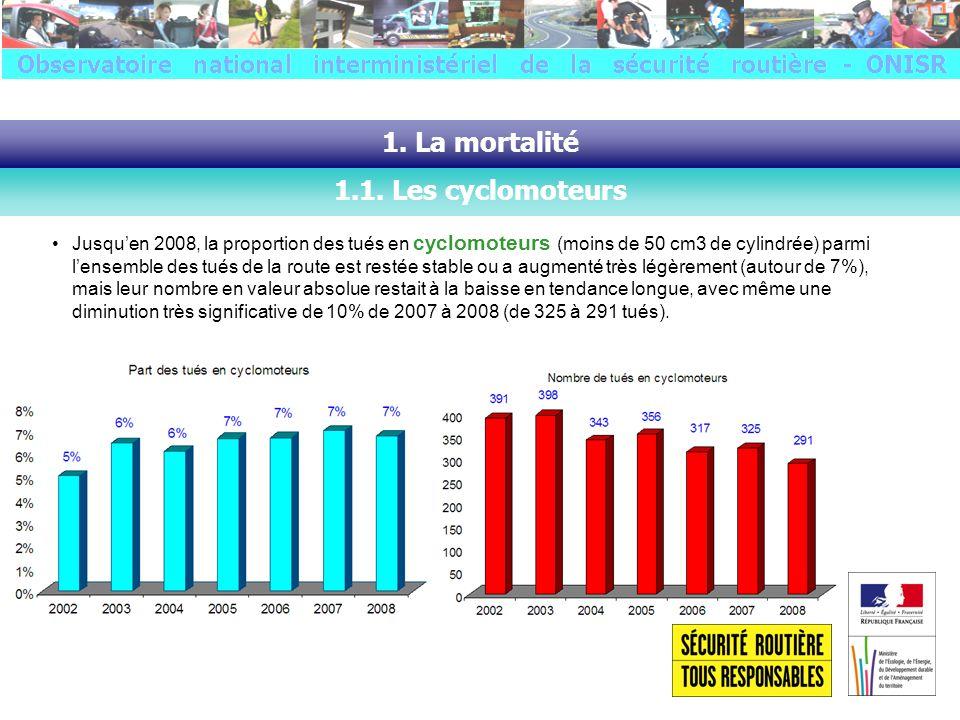 Jusquen 2008, la proportion des tués en motocyclettes parmi lensemble des tués de la route a augmenté assez régulièrement de lordre dun point par an (jusquà 19% en 2008), mais leur nombre en valeur absolue restait en faible baisse en tendance longue, avec notamment une diminution effective de 4% de 2007 à 2008 (de 830 à 795 tués).