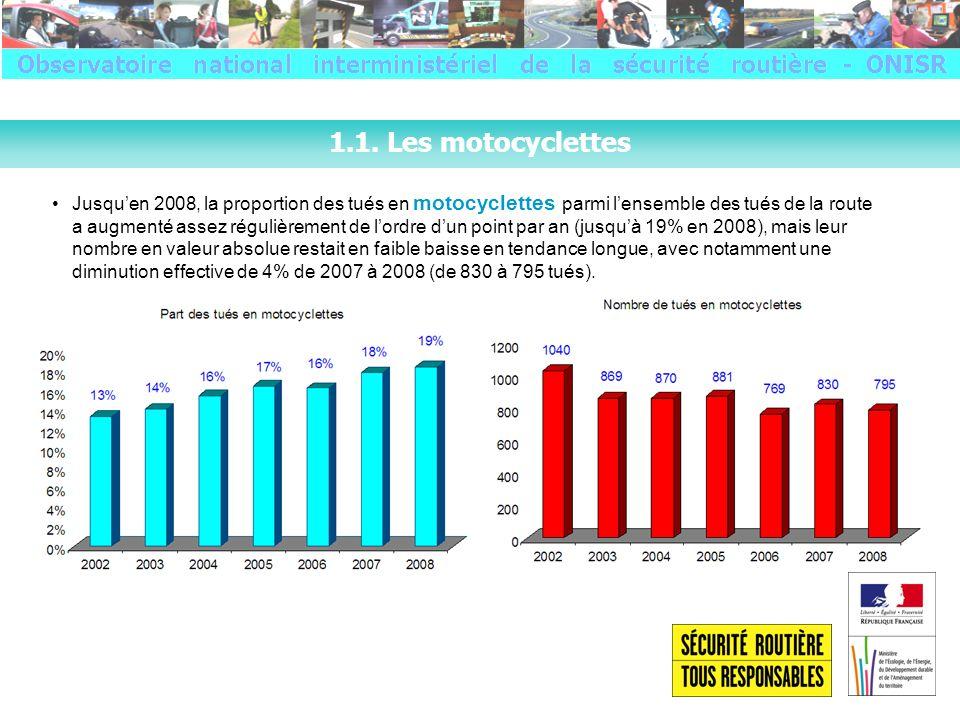 Parmi les conducteurs impliqués dans des accidents corporels, sont présumés responsables : 38% des motocyclistes 44% des conducteurs de VL 48% des cyclomotoristes La part des accidents mortels « seul sur la route » est de : 29% pour les motos 31% pour les cyclos 33% pour les VL (pour lensemble des accidents corporels : VL 14%, cyclos 16%, motos 18,5%) Rappel : responsabilité présumée des conducteurs TENDANCE 2009 Les 10 premiers mois de lannée 2009 attestent dune inversion de tendance pour la moto.