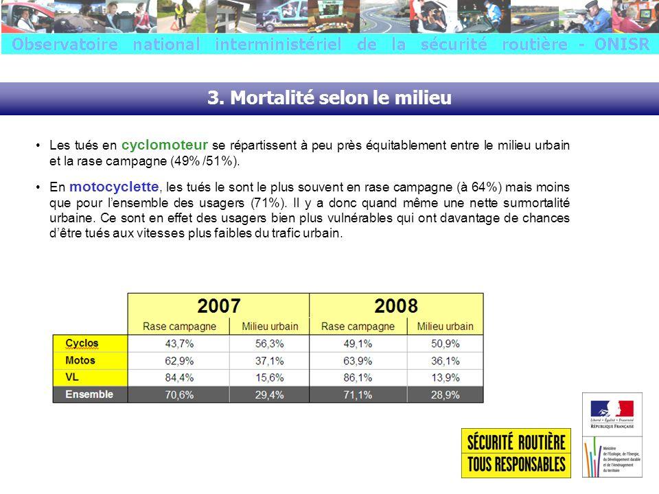 3. Mortalité selon le milieu Les tués en cyclomoteur se répartissent à peu près équitablement entre le milieu urbain et la rase campagne (49% /51%). E