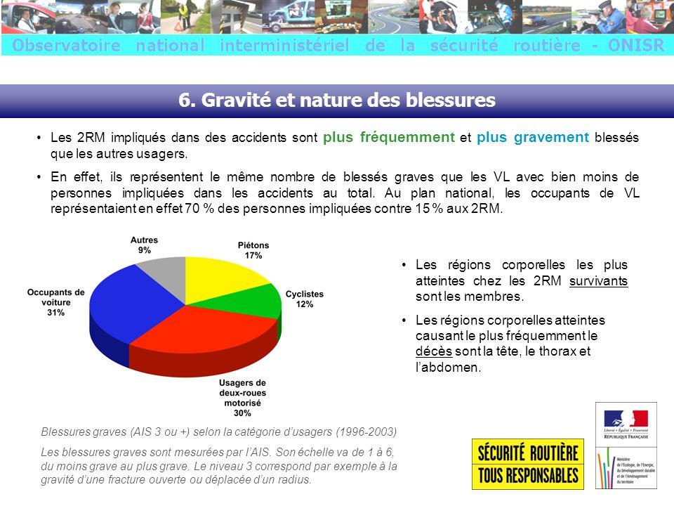 6. Gravité et nature des blessures Blessures graves (AIS 3 ou +) selon la catégorie dusagers (1996-2003) Les blessures graves sont mesurées par lAIS.