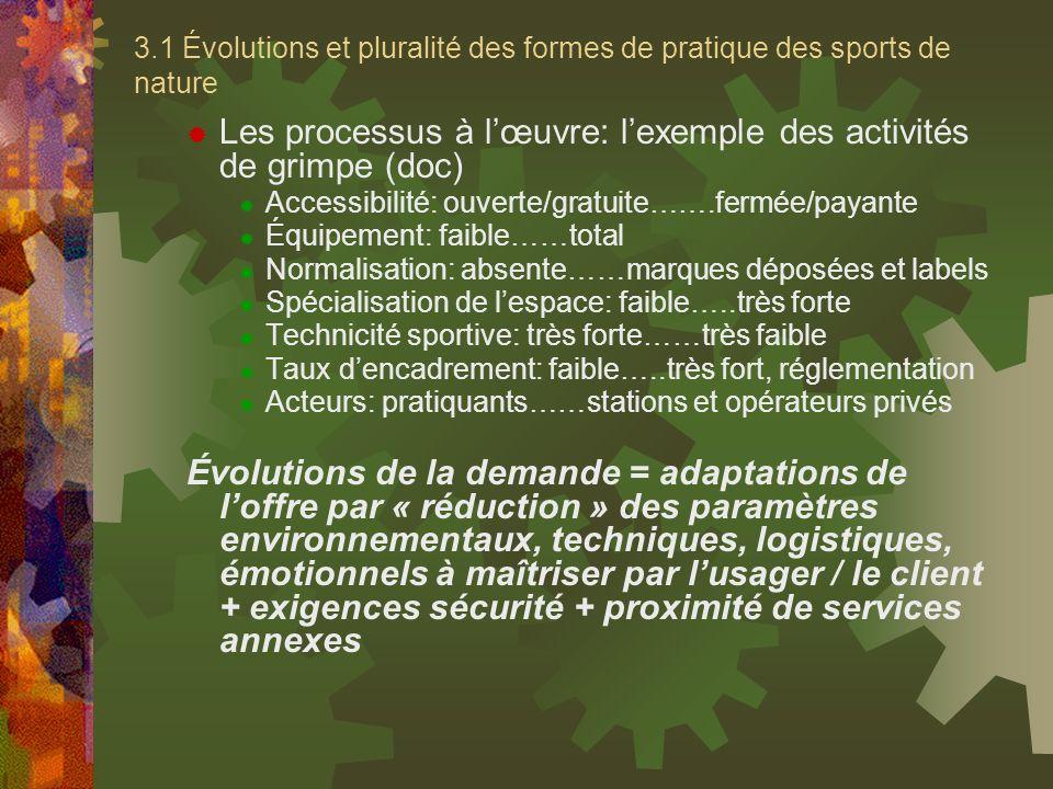 3.1 Évolutions et pluralité des formes de pratique des sports de nature Les processus à lœuvre: lexemple des activités de grimpe (doc) Accessibilité: