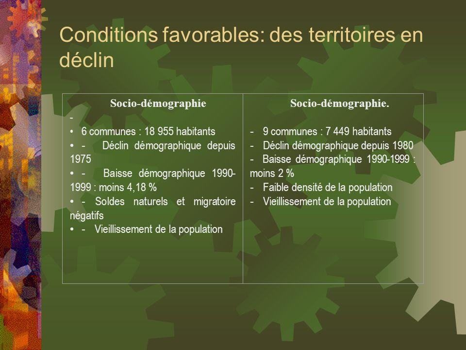 Conditions favorables: des territoires en déclin Socio-démographie - 6 communes : 18 955 habitants - Déclin démographique depuis 1975 - Baisse démogra