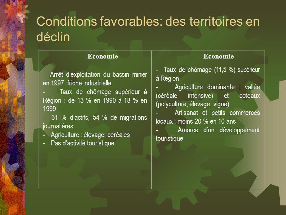 Conditions favorables: des territoires en déclin Économie - Arrêt dexploitation du bassin minier en 1997, friche industrielle - Taux de chômage supéri