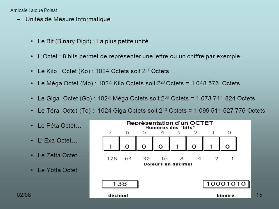 02/0815 –Unités de Mesure Informatique Le Bit (Binary Digit) : La plus petite unité LOctet : 8 bits permet de représenter une lettre ou un chiffre par