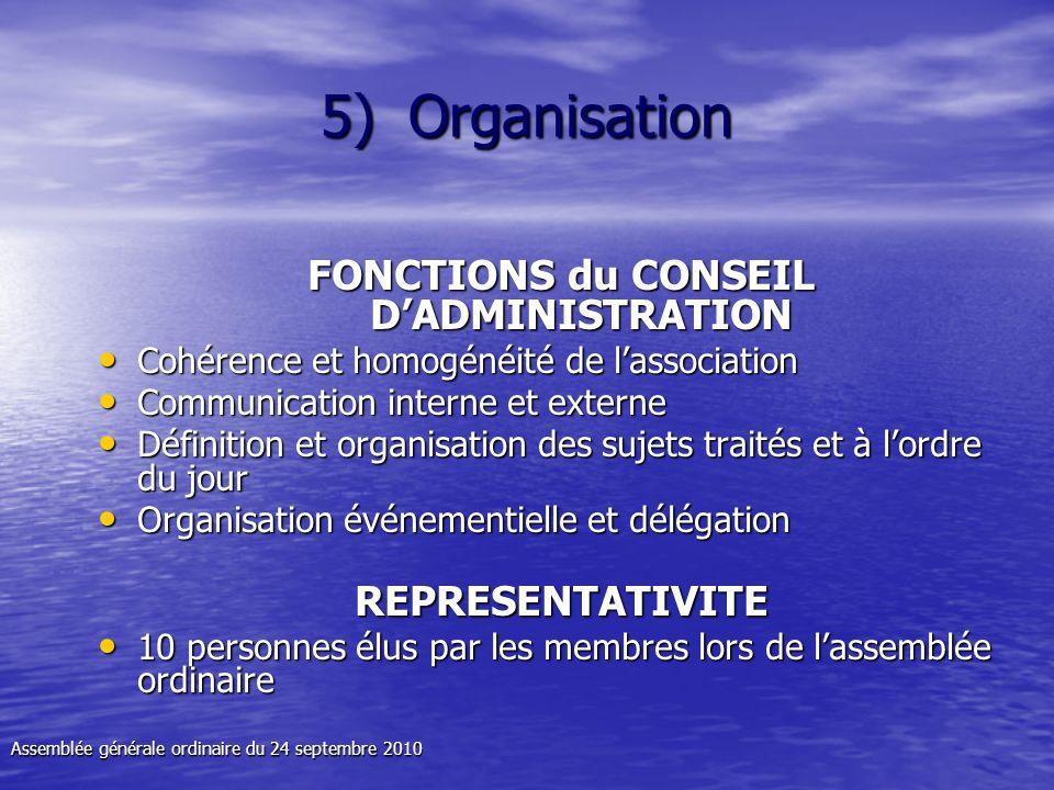 5)O rganisation FONCTIONS du CONSEIL DADMINISTRATION Cohérence et homogénéité de lassociation Cohérence et homogénéité de lassociation Communication i