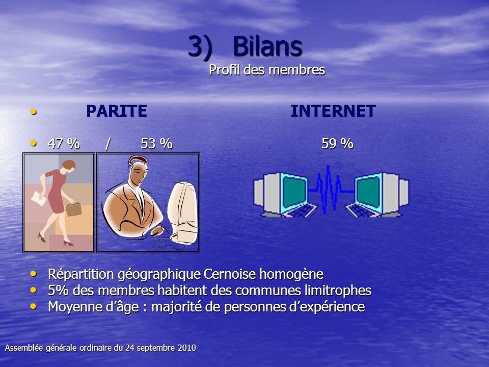 3)Bilans Profil des membres PARITE INTERNET 47 % / 53 % 59 % 47 % / 53 % 59 % Répartition géographique Cernoise homogène Répartition géographique Cern