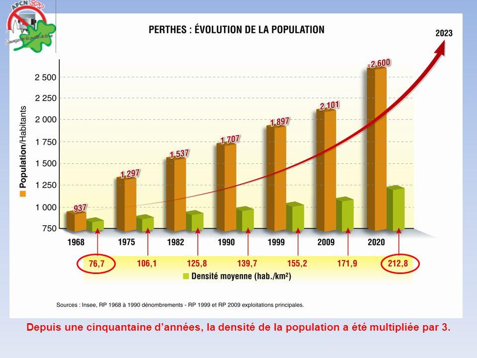 Depuis une cinquantaine dannées, la densité de la population a été multipliée par 3.