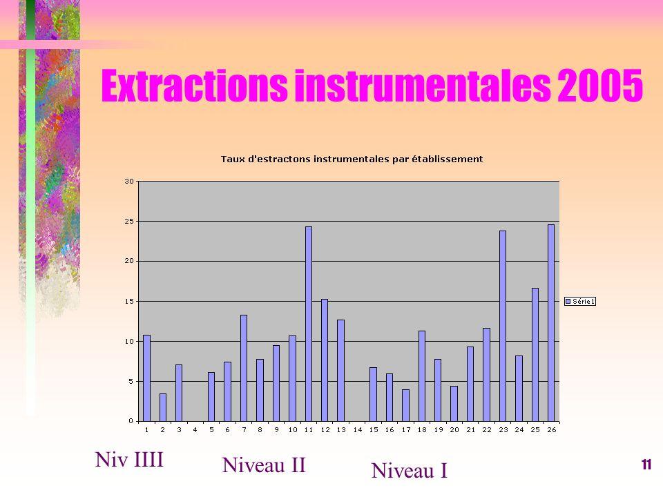 11 Extractions instrumentales 2005 Niv IIII Niveau II Niveau I