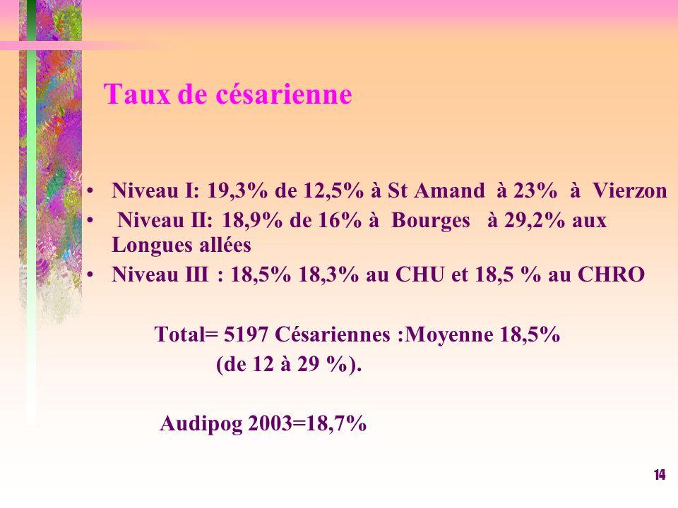 14 Taux de césarienne Niveau I: 19,3% de 12,5% à St Amand à 23% à Vierzon Niveau II: 18,9% de 16% à Bourges à 29,2% aux Longues allées Niveau III : 18,5% 18,3% au CHU et 18,5 % au CHRO Total= 5197 Césariennes :Moyenne 18,5% (de 12 à 29 %).