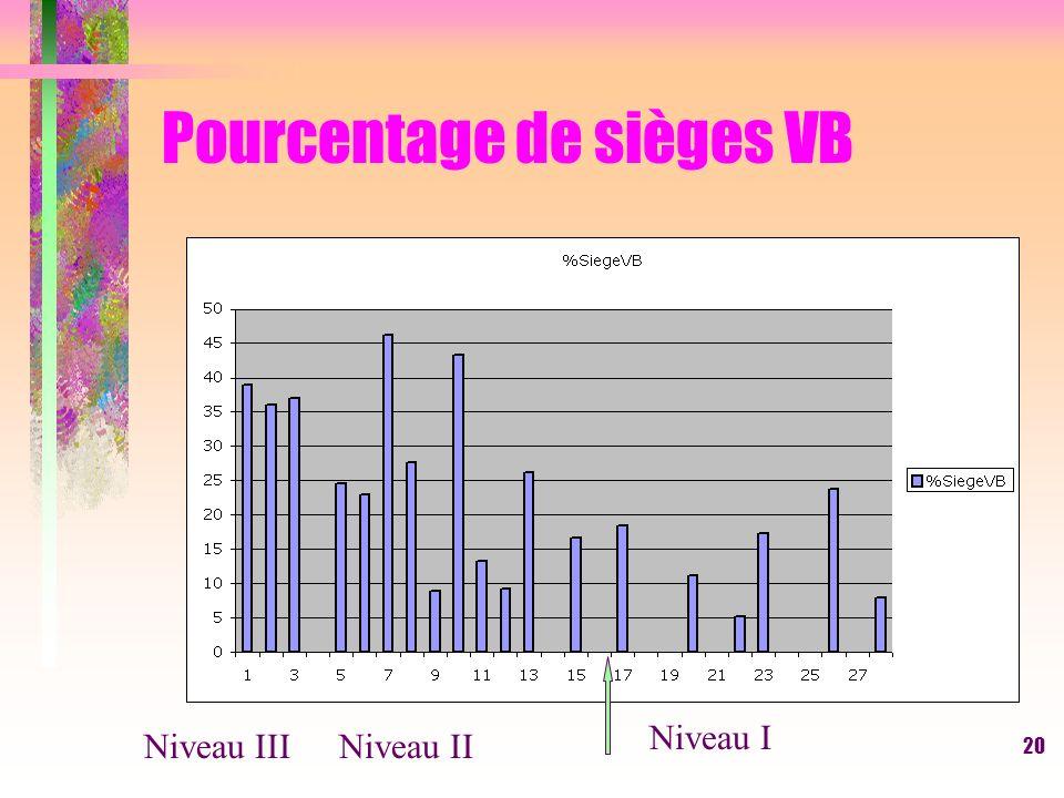 20 Pourcentage de sièges VB Niveau IIINiveau II Niveau I