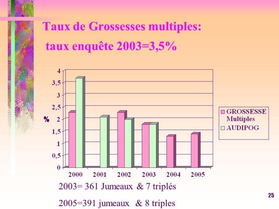 25 Taux de Grossesses multiples: taux enquête 2003=3,5% 2003= 361 Jumeaux & 7 triplés 2005=391 jumeaux & 8 triples