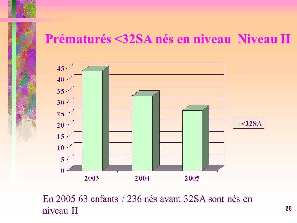 28 Prématurés <32SA nés en niveau Niveau II En 2005 63 enfants / 236 nés avant 32SA sont nés en niveau II