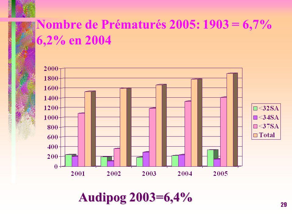 29 Nombre de Prématurés 2005: 1903 = 6,7% 6,2% en 2004 Audipog 2003=6,4%