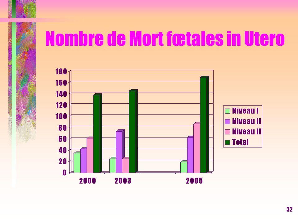 32 Nombre de Mort fœtales in Utero