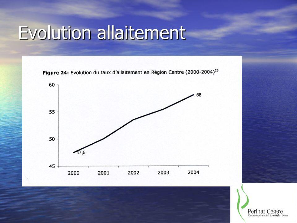 33 Evolution allaitement