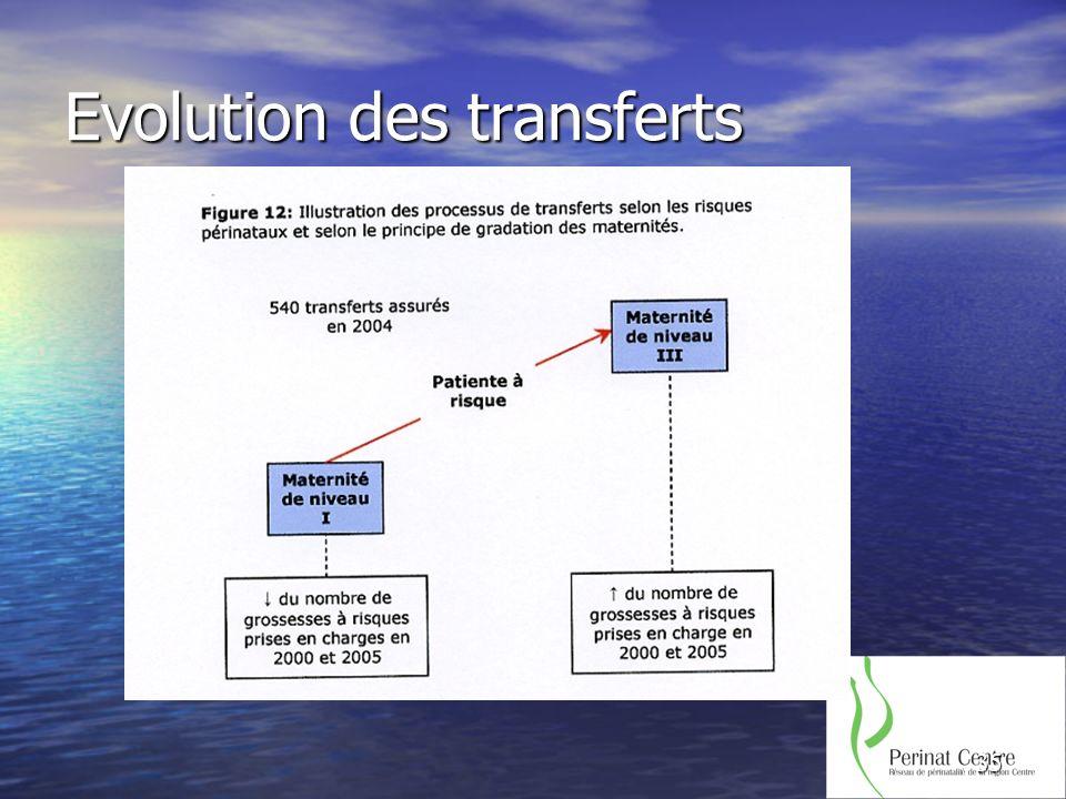 35 Evolution des transferts