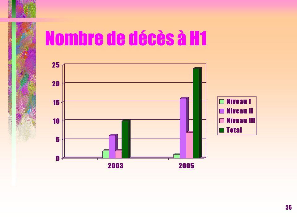 36 Nombre de décès à H1