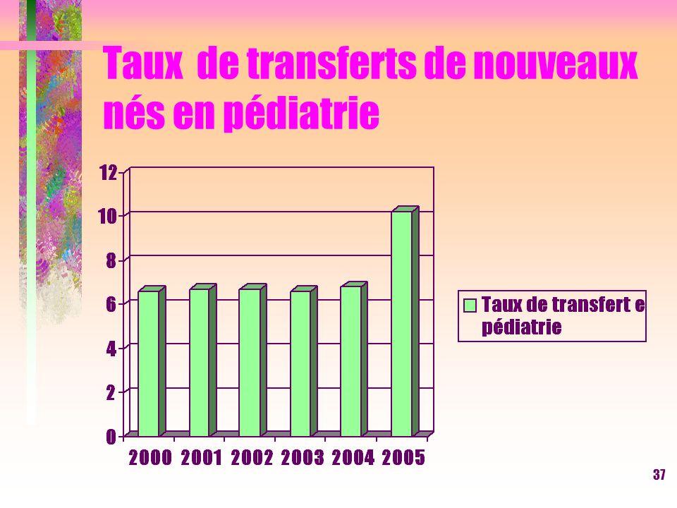 37 Taux de transferts de nouveaux nés en pédiatrie