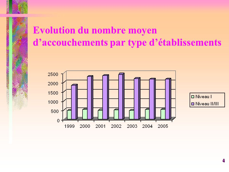 4 Evolution du nombre moyen daccouchements par type détablissements
