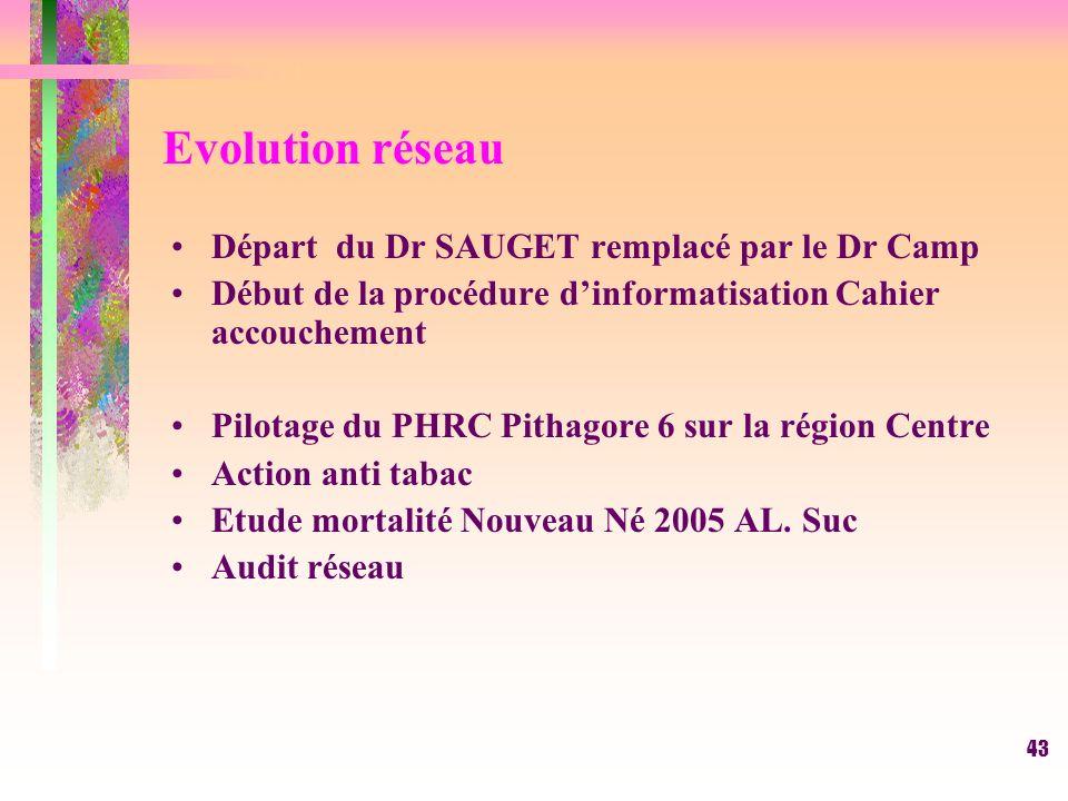 43 Evolution réseau Départ du Dr SAUGET remplacé par le Dr Camp Début de la procédure dinformatisation Cahier accouchement Pilotage du PHRC Pithagore 6 sur la région Centre Action anti tabac Etude mortalité Nouveau Né 2005 AL.