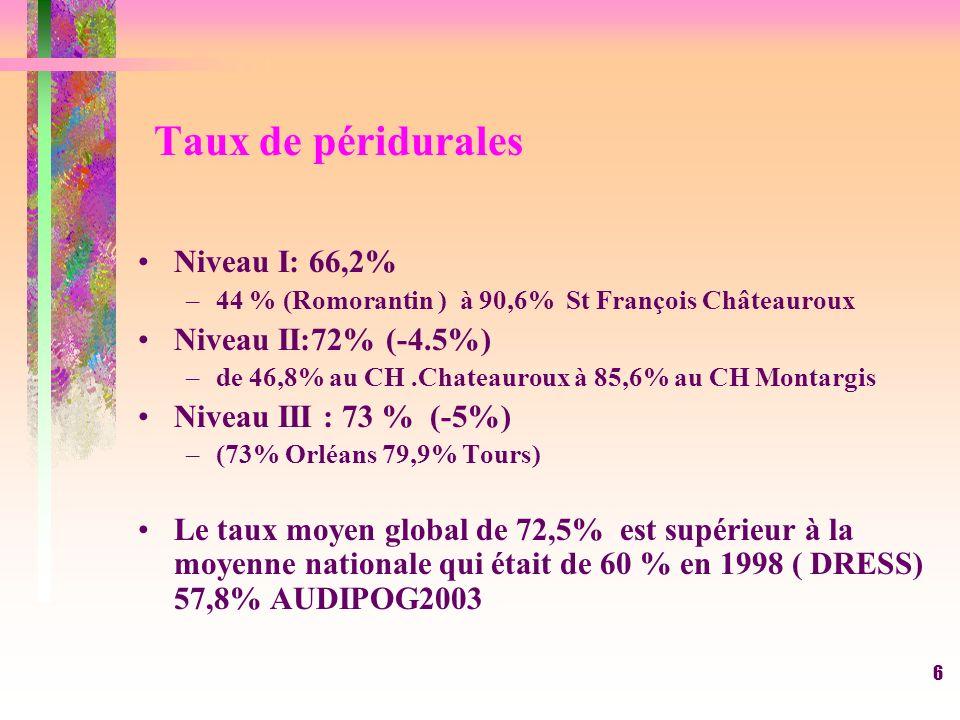 6 Taux de péridurales Niveau I: 66,2% –44 % (Romorantin ) à 90,6% St François Châteauroux Niveau II:72% (-4.5%) –de 46,8% au CH.Chateauroux à 85,6% au CH Montargis Niveau III : 73 % (-5%) –(73% Orléans 79,9% Tours) Le taux moyen global de 72,5% est supérieur à la moyenne nationale qui était de 60 % en 1998 ( DRESS) 57,8% AUDIPOG2003
