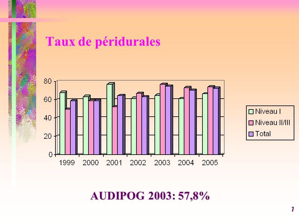 8 Taux de péridurale 2005 Niveau IIINiveau IINiveau I